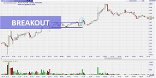 Le day trading avec un breakout