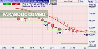 Trading automatisé avec la stratégie Parabolic Combo
