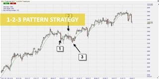 La stratégie de trading du pattern 1-2-3
