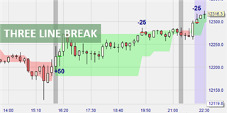 Le signal Three Line Break performe à l'occasion de Trader Sélection