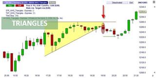 La stratégie de trading des triangles