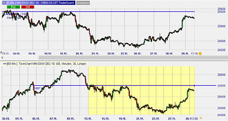 Trader dans différentes unités de temps - Twin Charts.