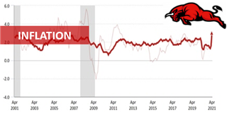 Inflation incontrôlable - Spectres et chasseurs de spectres