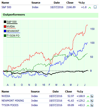 Stocks which outperform or underperform their market index.