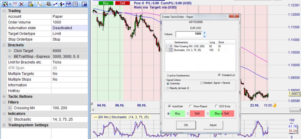 Une stratégie de trading gratuite décrite sur Babypips est convertie sans codage pour une utilisation automatisée sur la plateforme de trading NanoTrader
